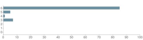 Chart?cht=bhs&chs=500x140&chbh=10&chco=6f92a3&chxt=x,y&chd=t:85,5,1,7,0,0,0&chm=t+85%,333333,0,0,10|t+5%,333333,0,1,10|t+1%,333333,0,2,10|t+7%,333333,0,3,10|t+0%,333333,0,4,10|t+0%,333333,0,5,10|t+0%,333333,0,6,10&chxl=1:|other|indian|hawaiian|asian|hispanic|black|white